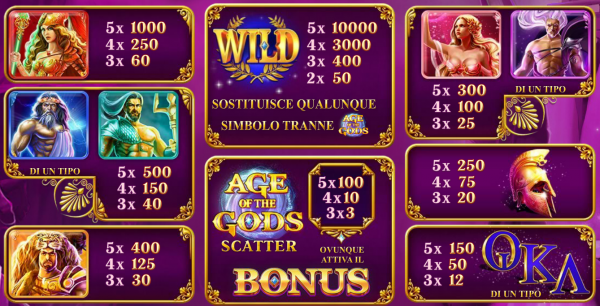 Age of the Gods Slot tutti Simboli